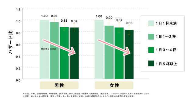 図1:緑茶摂取と全死亡リスク