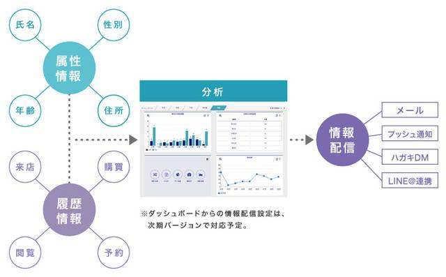 図2  『betrend』で管理する情報とご利用イメージ