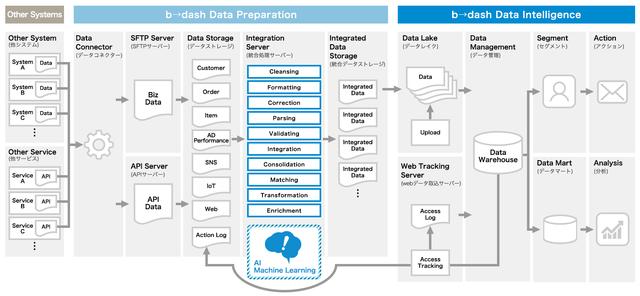 <b→dash Data Preparation En...