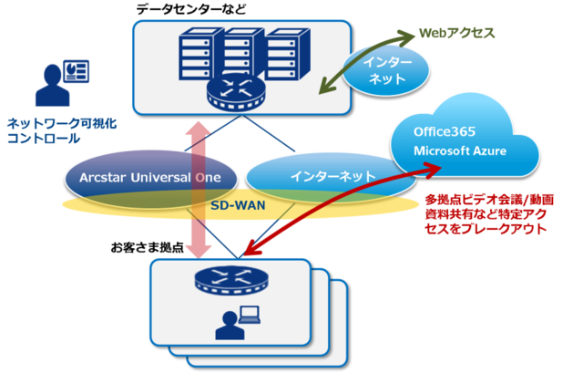 ■Office 365とSD-WANサービスとの連携イメージ