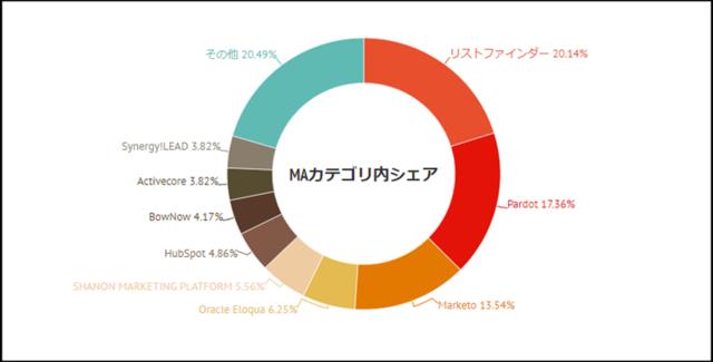 マーケティングオートメーションツールの国内市場シェア