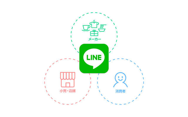 「LINE SP Solutions」