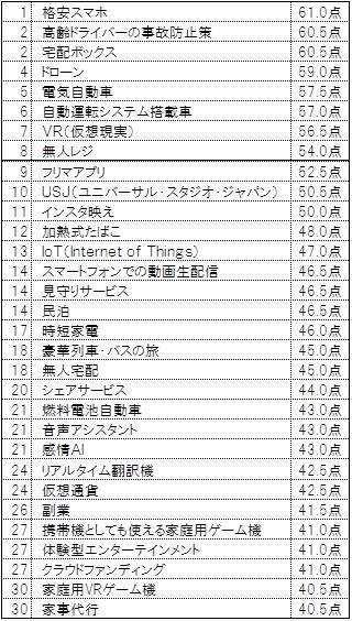 """""""2018年 ヒット予想"""" ランキング(全体) n=1..."""