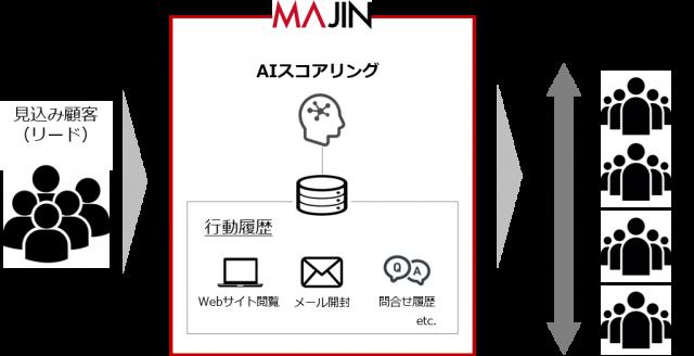 <MAJIN「AIスコアリング」機能のイメージ>