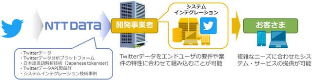 「SIerパートナーシップ制度」イメージ図