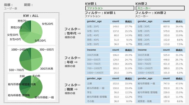 図1:サイト流入キーワードをデモグラフィック視点で分析