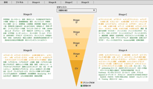 図2:外部サイトでの接触キーワード、サイト流入時のクリ...