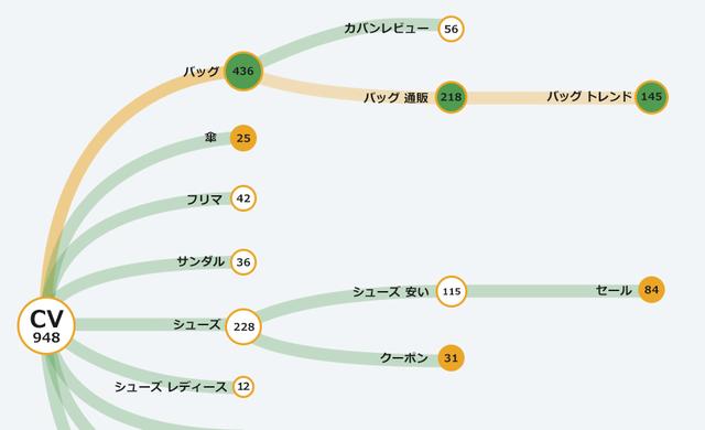 図3:サイト流入時のクリックキーワードを時系列で表示。...