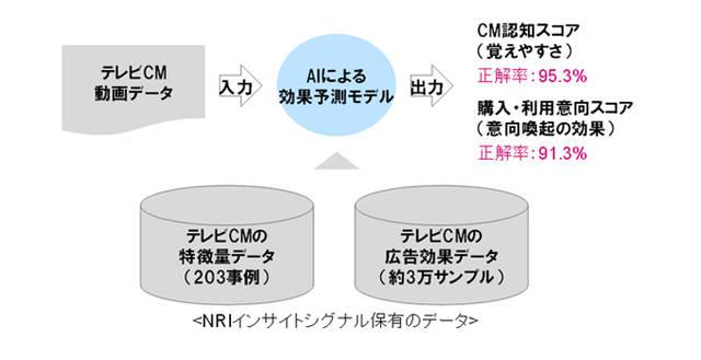 図表 テレビCMの効果予測モデルの全体像