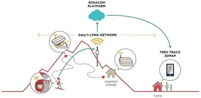 コンセプトサービスの実現を可能にする技術