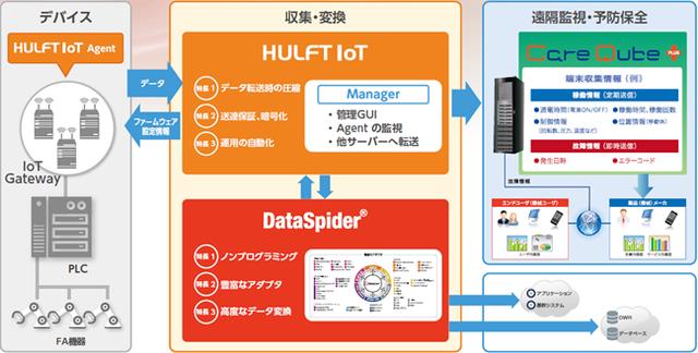 システム連携イメージ図