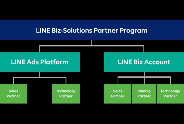 新パートナープログラム「LINE Biz-Soluti...