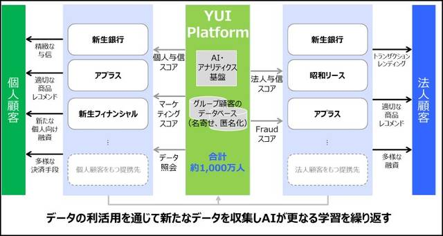 【YUI Platform の活用イメージ】