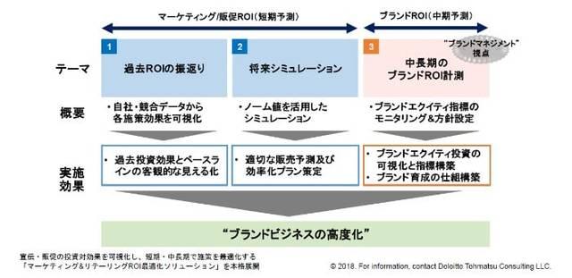 【マーケティング&リテーリングROI最適化ソリューショ...