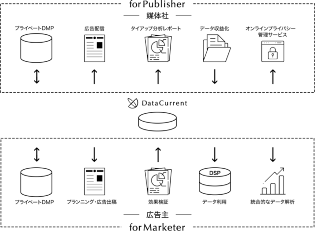 <DataCurrent サービス概要>