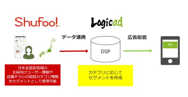 【データ連携・広告配信イメージ】