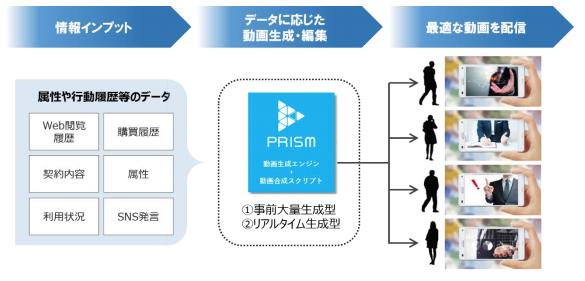 ●図1:「PRISM(プリズム)」による動画配信の仕組み