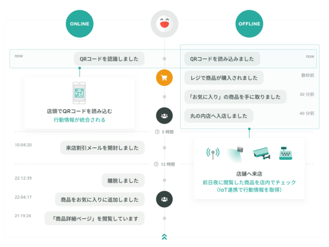 KARTEの管理画面イメージ