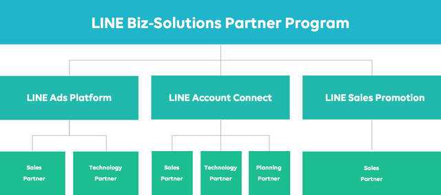 LINE Biz-Solutions Partner ...