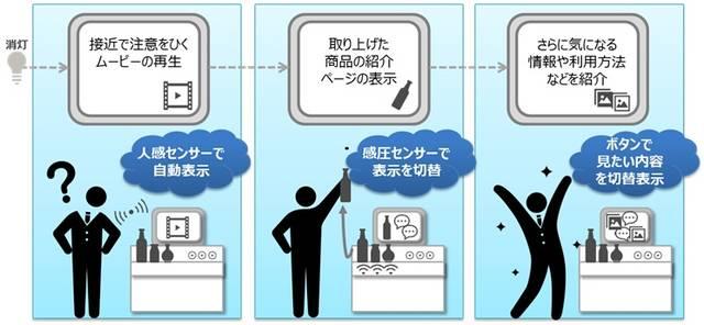 ■デジタルコンテンツの「出し分け」イメージ