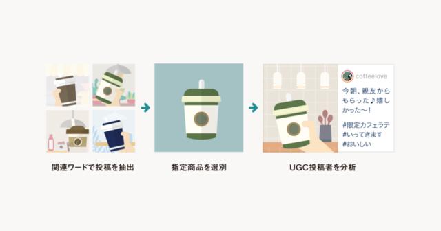 UGCの分析による商品の購入者を可視化する活用例イメージ図