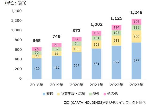 デジタルサイネージ広告市場規模推計・予測2018年-2...