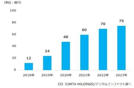 タクシーサイネージ広告市場規模推計・予測2018年-2...