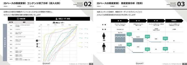 (図1:コンテンツ読了分析(流入元別)/図2:態度変容...