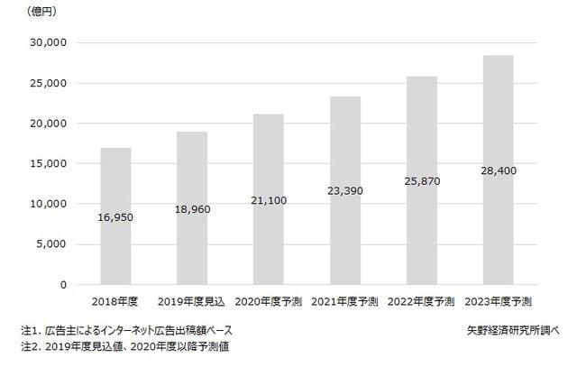 インターネット広告市場規模推移と予測
