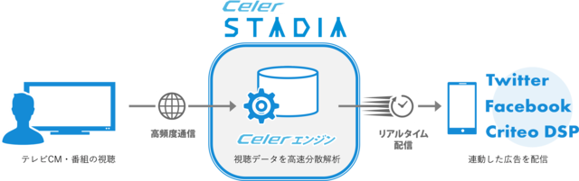 【Celer STADIAの仕組み】