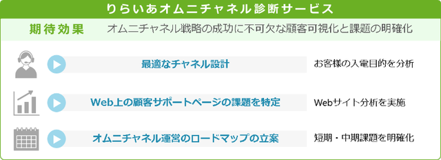 【オムニチャネル診断サービス】