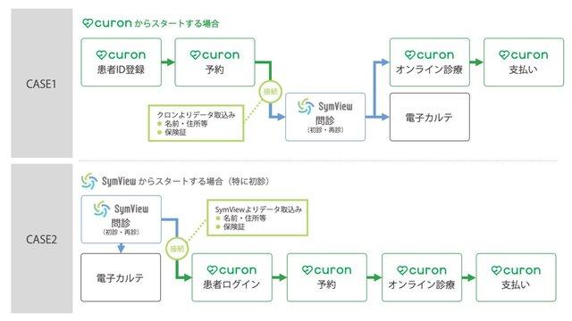 システム連携イメージ(*)