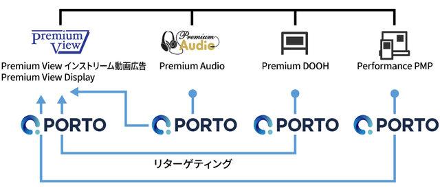Premium AudioやPremium DOOHで...
