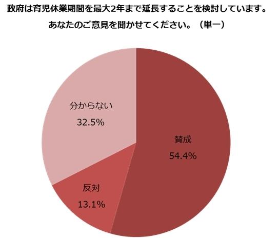 「【しゅふJOB総研】 雇用保険法改正! 育休延長2年...