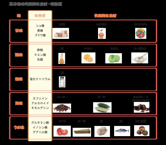 「基本味」と呼ばれる5つの味覚と、代表的な食材例(提供...