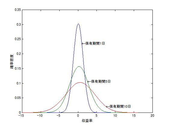 日経平均の収益率の確率分布
