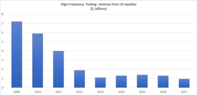 米国株式市場におけるHFTによる収益