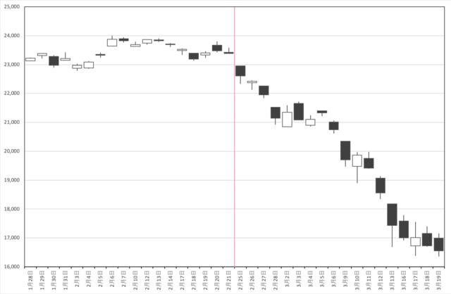 暴落前後の日経平均株価