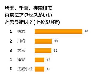 アクセスのしやすさは大事? 埼玉、千葉、神奈川の3県で都内へのアクセスが便利な街とは?