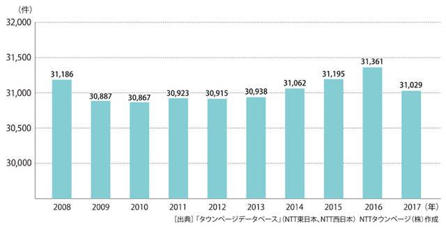 業種分類「保育園」年別登録件数推移(2008年~2017年)