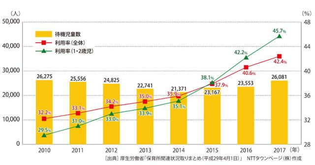 保育所等待機児童数及び保育所等利用率の推移(2010年~2017年)