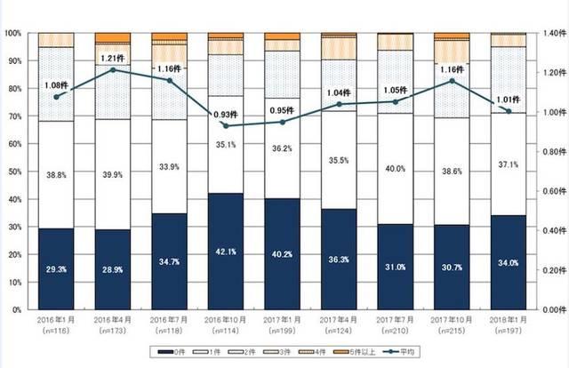 購入したい物件数は4四半期連続で増加していたが、今回は1.01件と減少