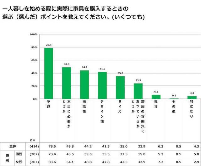 家具を購入するときのポイントは、「予算」が78.5%に