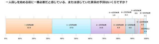 6割以上が予算2万円未満での購入を希望