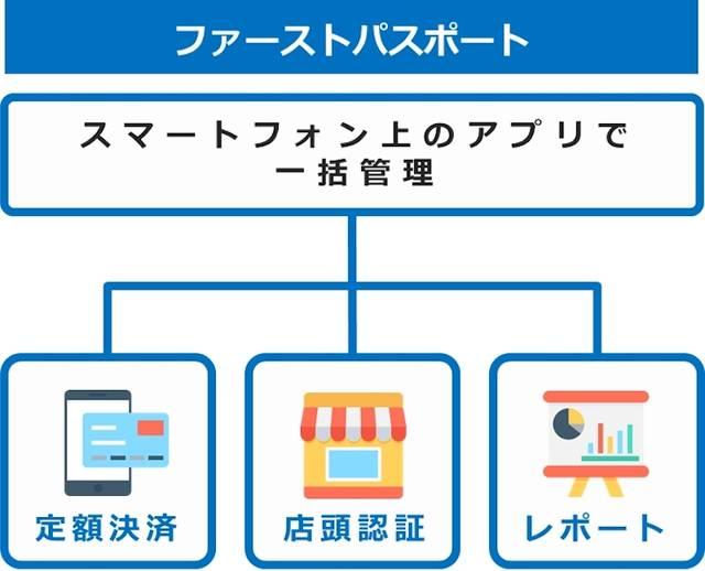 実店舗にてサブスクリプションサービスを開始できるパッケージツール