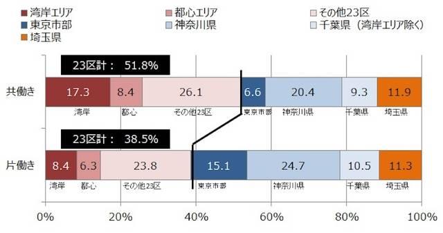 「共働き」は「片働き」と比べて東京23区、特に湾岸エリアでの購入比率が高い
