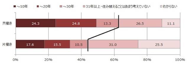「共働き」は「片働き」と比べて、居住期間のイメージを明確に持っている人が多い