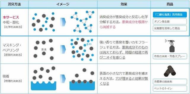 「除菌・消臭サービス」の特徴