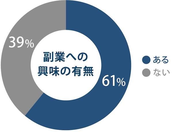 副業への興味・関心は6割超と、高い傾向に