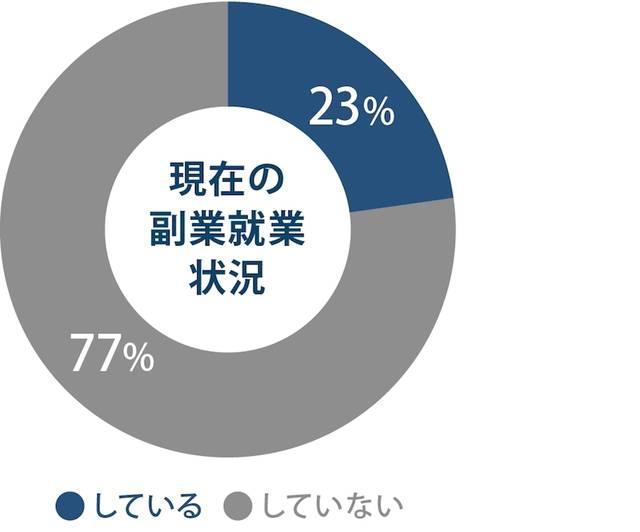 8割近くは、現在副業を行なっていない